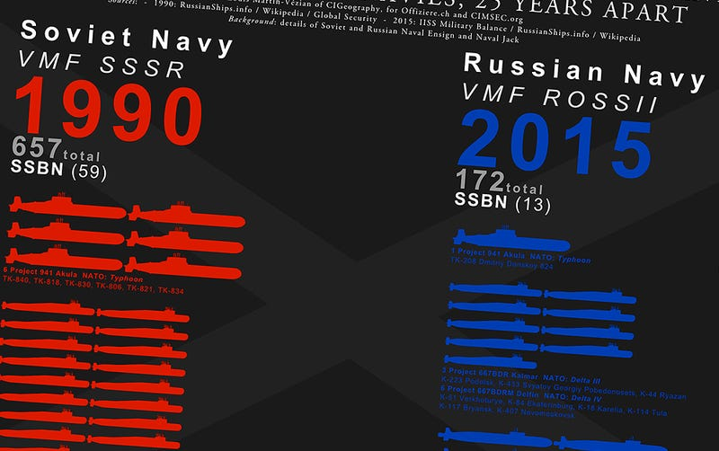 Illustration for article titled This Telling Graphic Compares Russia's Navy At The End Of The Cold War To Today