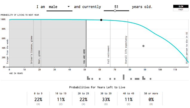 Fun Data Visualization Predicts When You're Going to Die