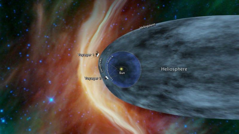 Gráfico que muestra la ubicación de las Voyagers 1 y 2. Fuente: NASA/JPL-CalTech