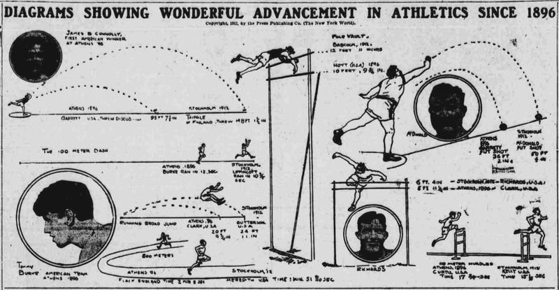 Illustration for article titled Graphic: Smug 1913 Looks Back On The Crappy Athletes Of The 1890s