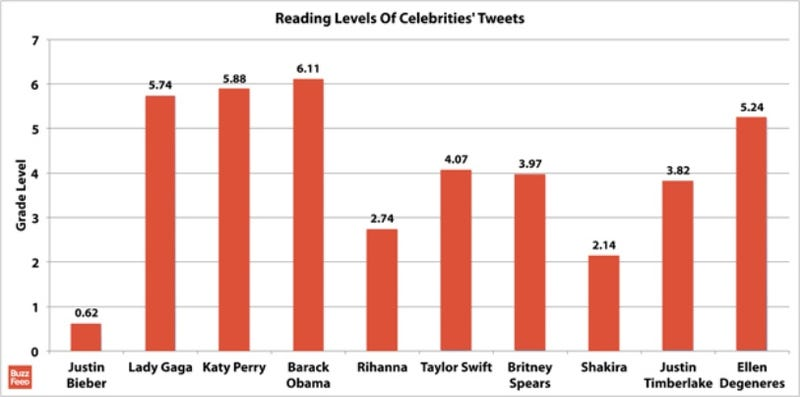 Illustration for article titled President Obama has the most literate tweets...