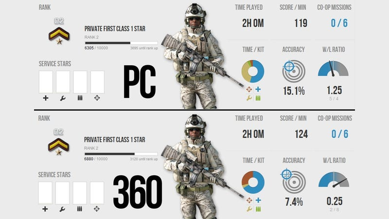 Illustration for article titled Does Playing Battlefield 3 On a PC Make You Twice as Accurate (Or Is It Just Me?)