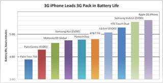 Illustration for article titled iPhone 3G Battery Life Beats the Competition, Apple's Own Tests