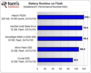 Illustration for article titled Swindled: Solid State Drives Don't Extend Battery Life, They Shorten It