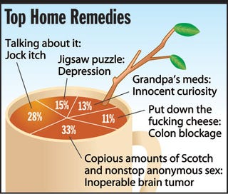 Illustration for article titled Top Home Remedies