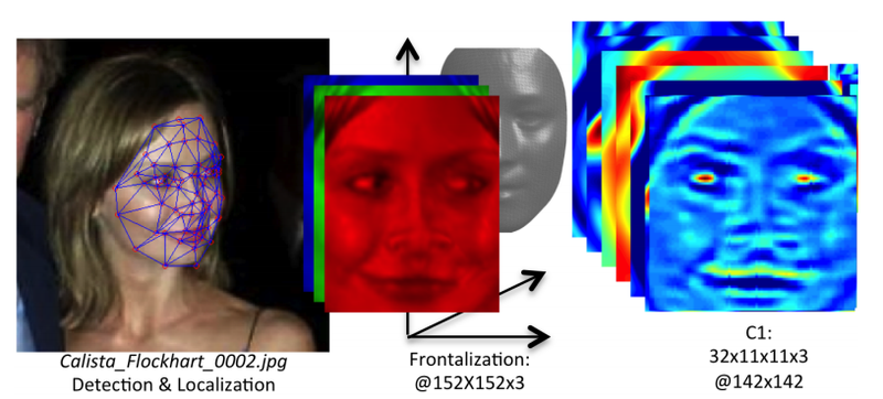 Illustration for article titled Facebook's Facial Recognition 'Approaching Human-Level Performance'