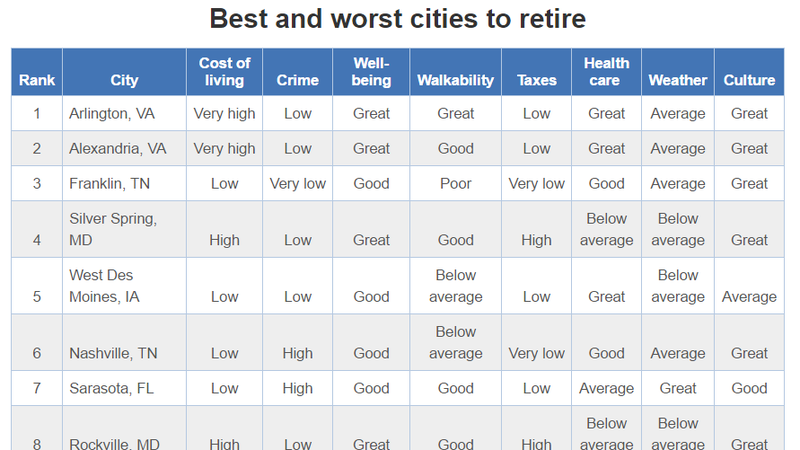 Illustration for article titled 196 U.S. Cities, Ranked Best to Worst For Your Retirement