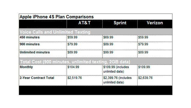 sprint plans for iphone which iphone 4s plan is better for me sprint at amp t or 16189