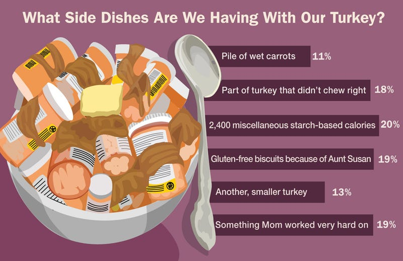 Illustration for article titled Top Thanksgiving Side Dishes
