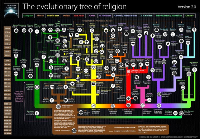 Illustration for article titled The history of all religions explained in one fascinating graphic