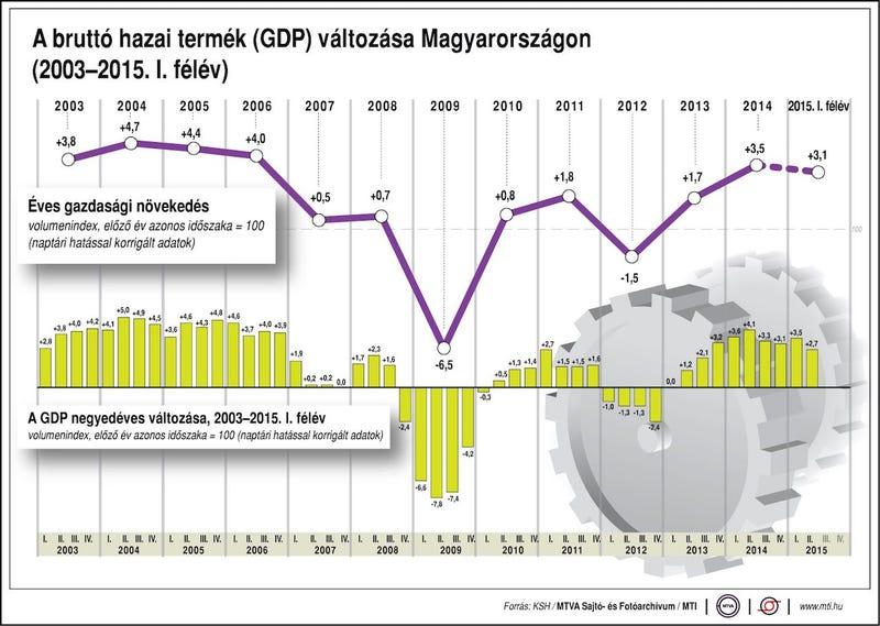 Illustration for article titled Ne hallgassuk el, hogy nem nőtt olyan szépen a magyar GDP, mint várták