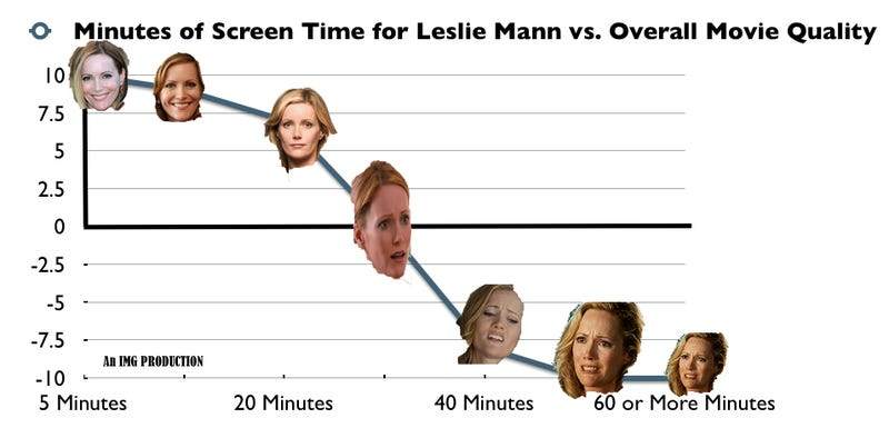 Illustration for article titled LESLIE MANN: An Economic Analysis