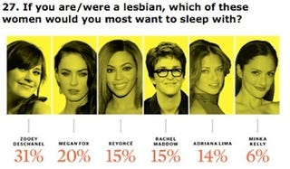 Illustration for article titled One Third Of American Women Want To Sleep With Zooey Deschanel