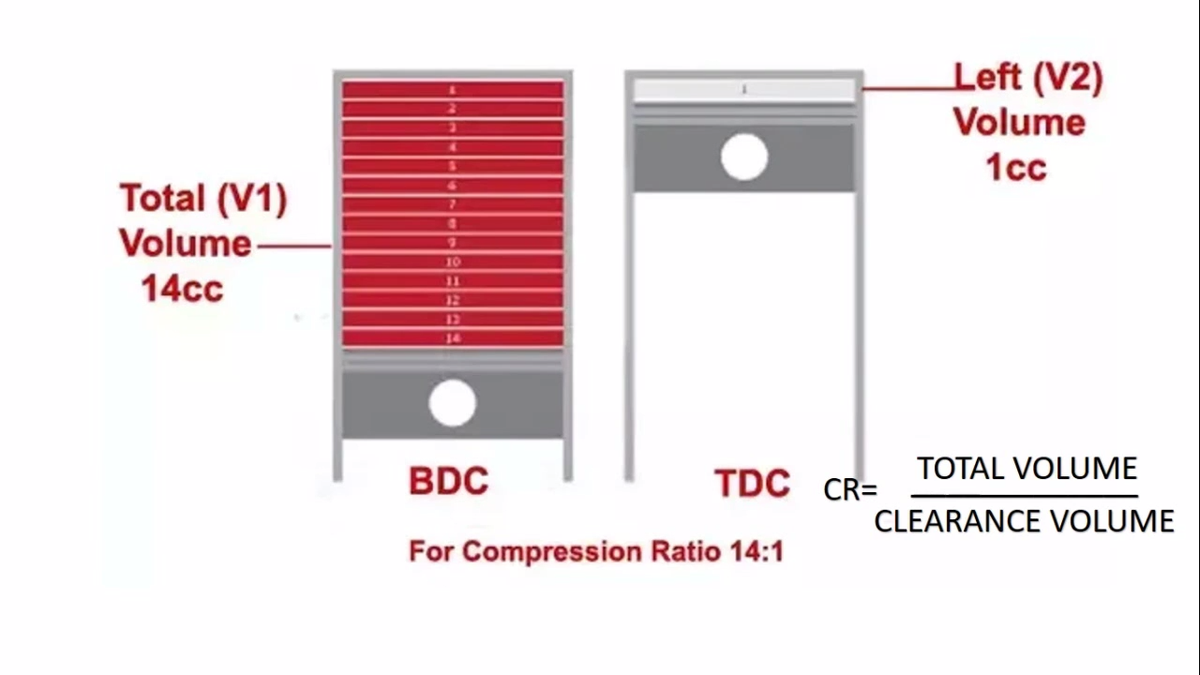 Heres What Compression Ratio Actually Means And Why It Matters 2 Stroke Engine Pv Diagram