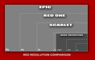Illustration for article titled Red's 5k, 4k, and 3k Pro Cameras: What the Resolution Really Means