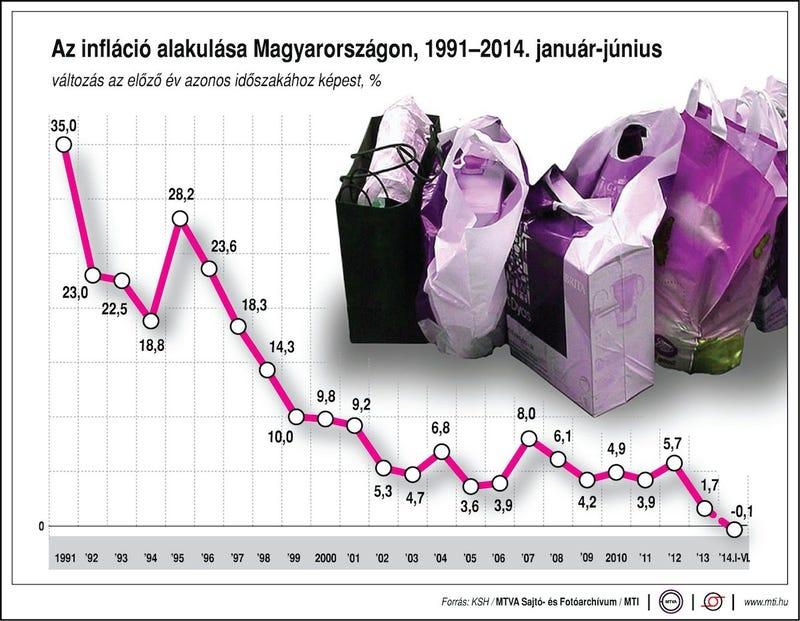Illustration for article titled Orbán Viktor eltörölte az inflációt