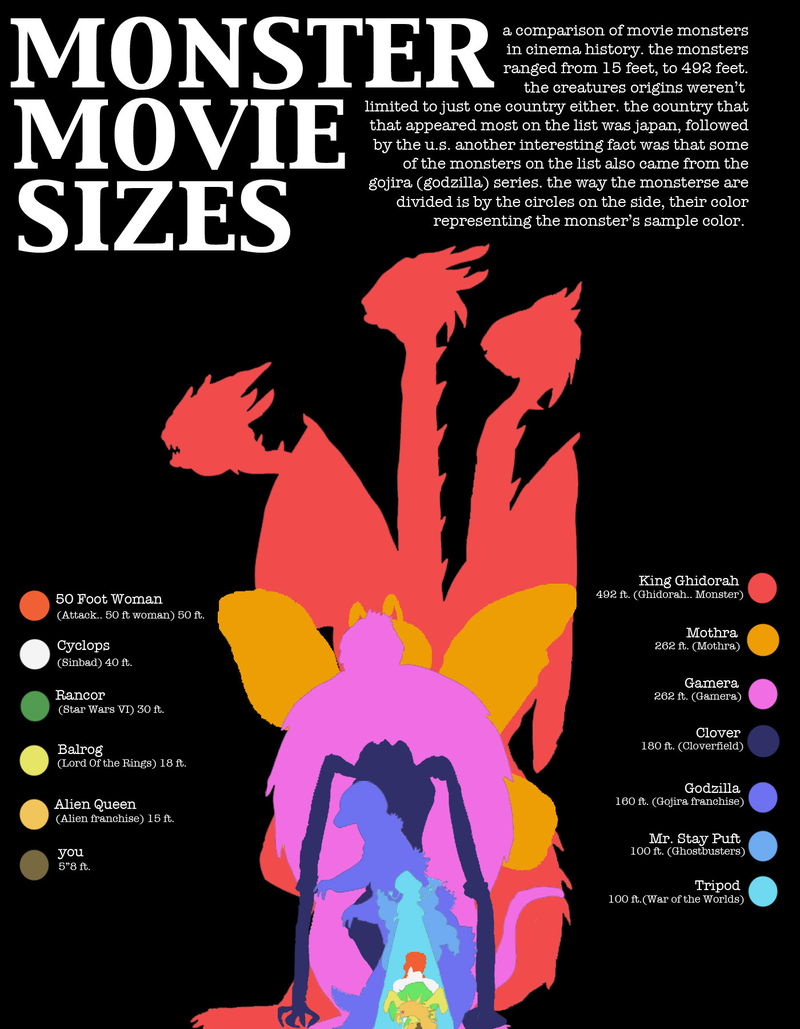 Monster movie sizes | Size Chart | Pinterest | Movies, Charts and Fun
