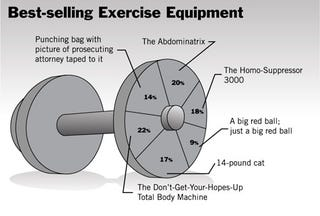 Illustration for article titled Best-Selling Exercise Equipment