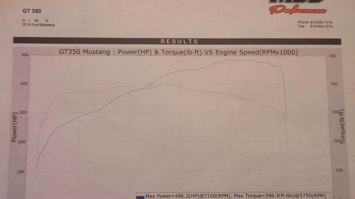 Here's How Much Horsepower The Cadillac ATS-V Really Makes