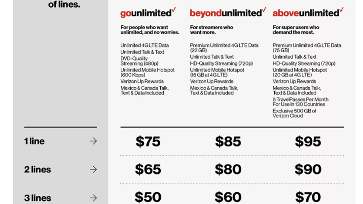 Verizon's New Above Unlimited Plan Is Ridiculous