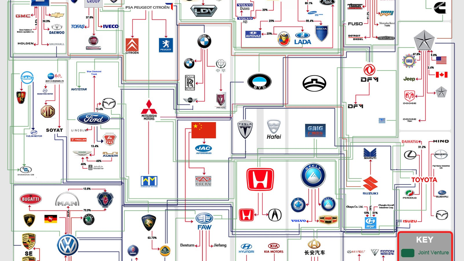 Who Owns Land Rover >> Who Owns Who: An Automaker Family Tree