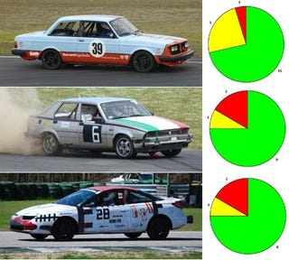 Results Of The Lemons Torture Test Volvo Alfa Saturn The Most