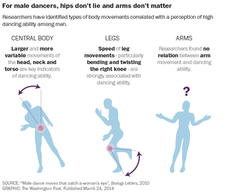 Illustration for article titled How to dance to attract the ladies: SCIENCE!