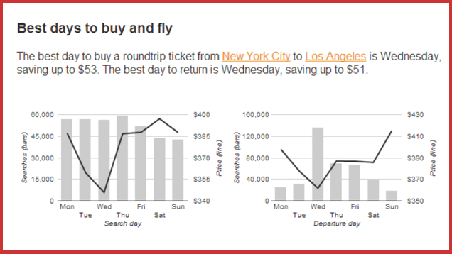 hopper shows the very best time to fly and buy a ticket for your route rh lifehacker com best day to purchase airline tickets 2017 best day to purchase airline tickets southwest