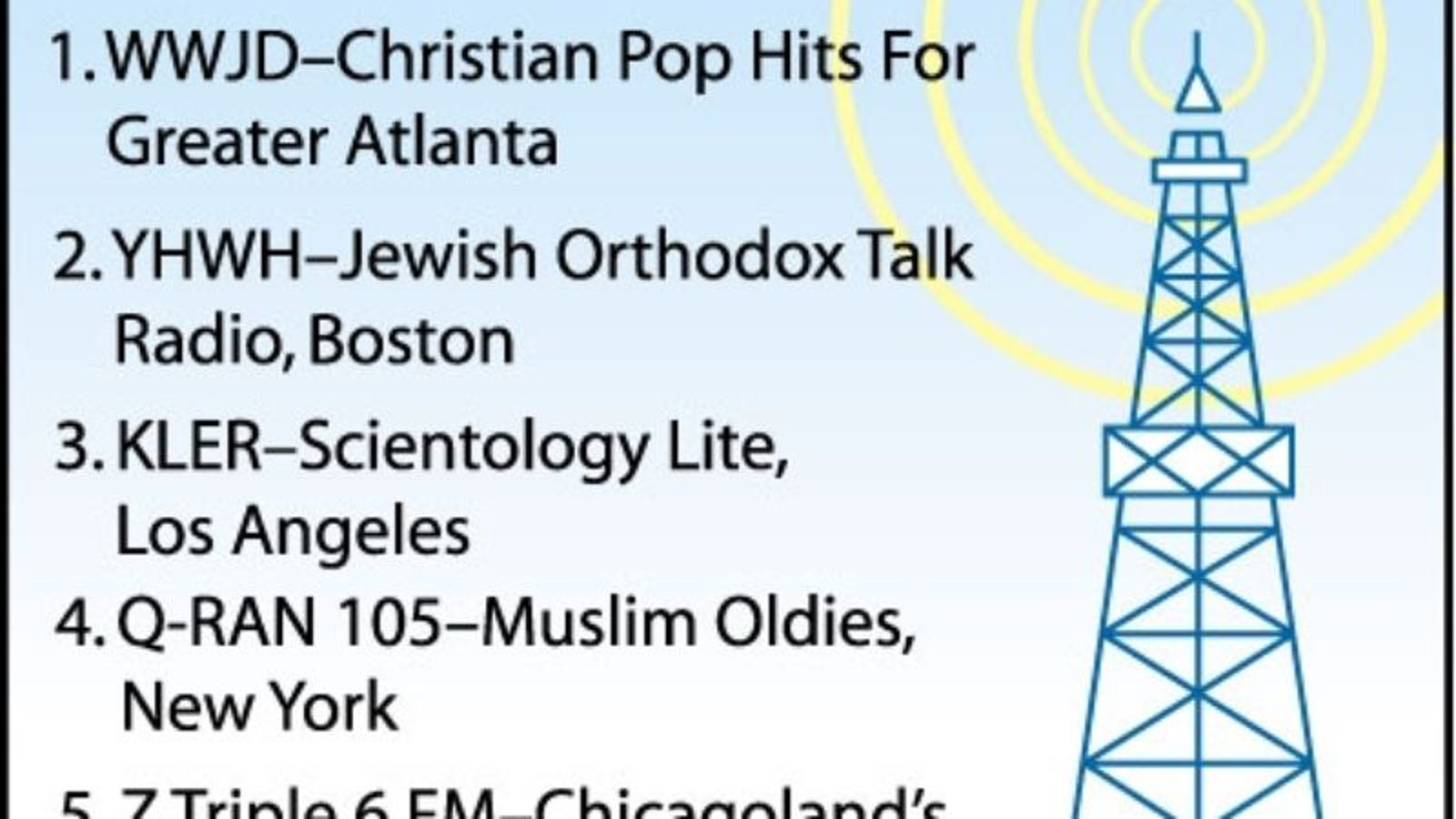 Top Religious Radio Stations
