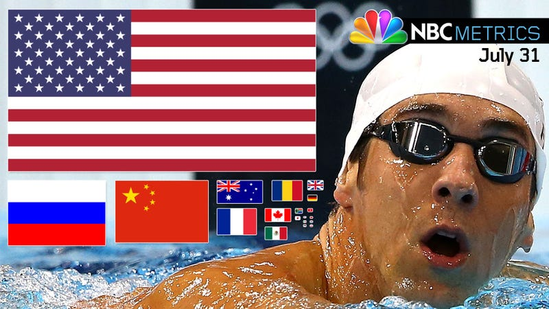 Illustration for article titled NBCmetrics: Michael Phelps Was Mentioned 70 More Times Than Any Other Athlete On Tuesday Night