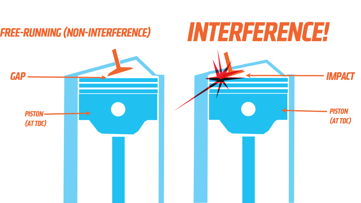 Heres What Interference Engines Are And Why They Exist At All Fixed Piston Engine Diagram