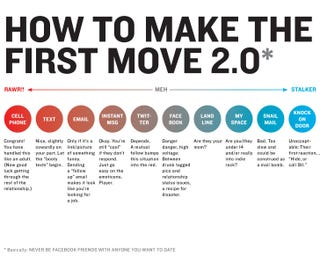 Illustration for article titled How to Make the First Move