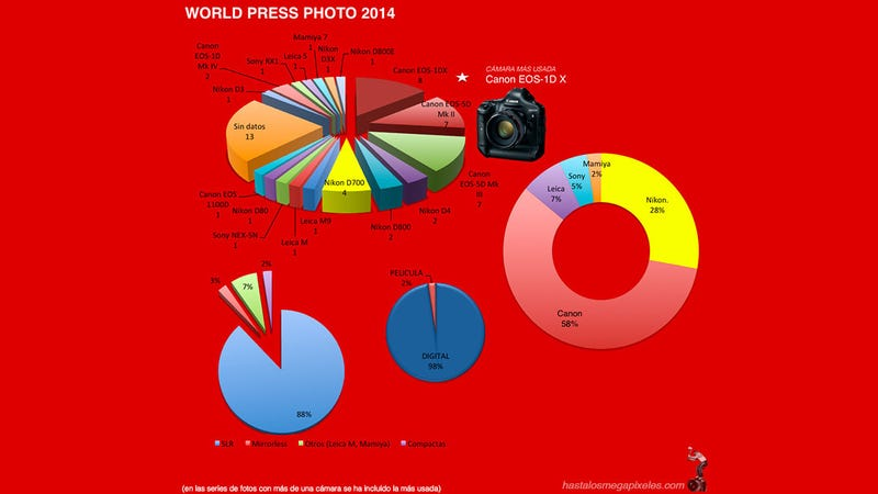 Illustration for article titled A Breakdown of the Gear Used By the World Press Photo Winners