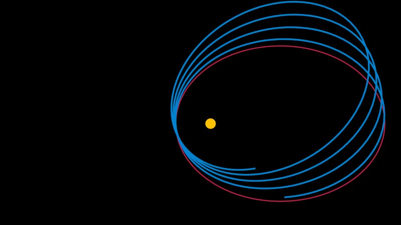 This is what orbital precession looks like.