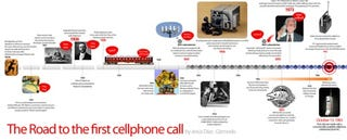 Illustration for article titled 25 Anniversary of the First Commercial Cellphone Call Timeline
