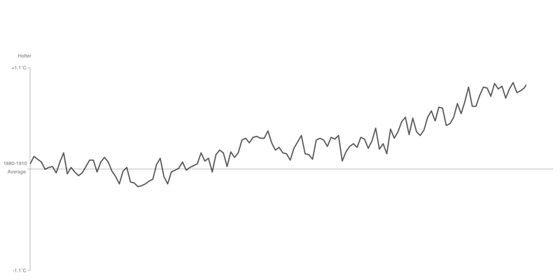 Illustration for article titled Find Out What's Really Warming the World With This Interactive Chart