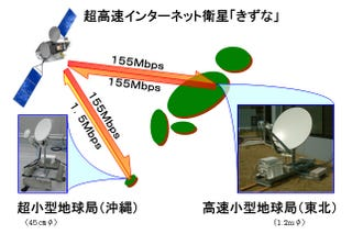 Illustration for article titled Japan Confirms Kizuna Satellite Internet Is World's Fastest, Blows Our Crappy Broadband Away