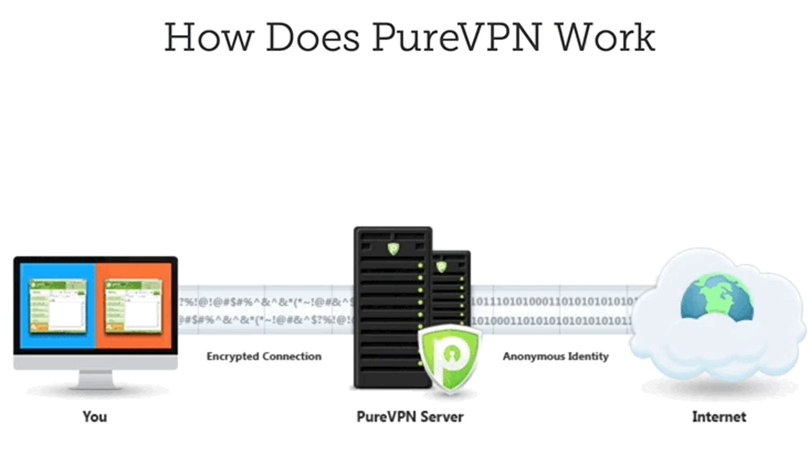 purevpn company location