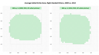 Illustration for article titled Chart: MLB Strike Zone Keeps Expanding