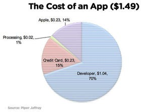 Illustration for article titled 81% of Downloaded iOS Apps Are Free