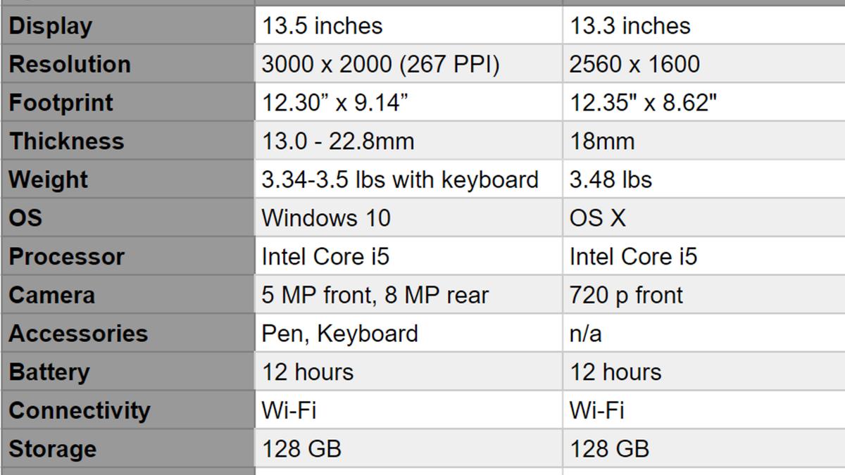 Microsoft Surface Book vs  MacBook Pro: A Head-to-Head