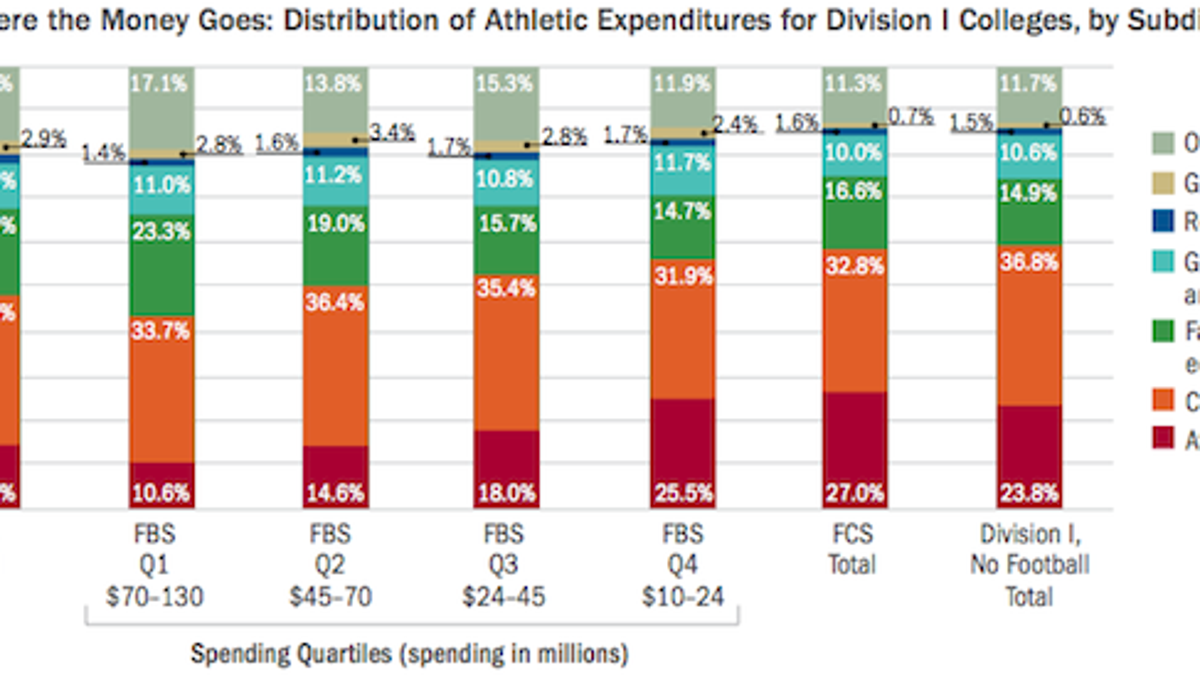 sec schools spend 163931 per athlete and other ways the ncaa is a bonfire for your money