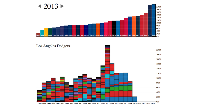 Illustration for article titled This Interactive Graphic On MLB Payrolls Is Amazing