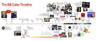 Illustration for article titled The Bill Gates Timeline