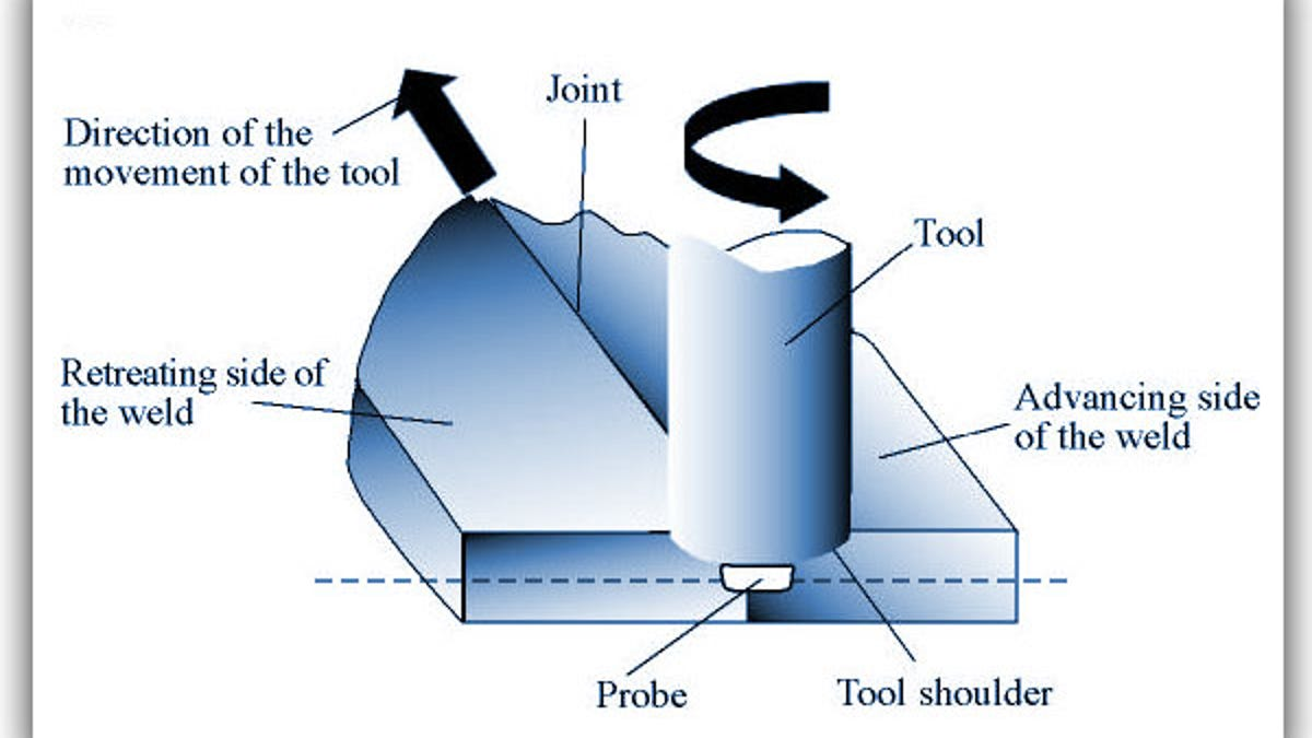 What The Audi R8 And New Ludicrously Thin Imac Have In Common Friction Welding Diagram