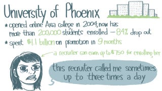 Illustration for article titled Infographic Explains the High-Pressure, Debt-Heavy World of For-Profit Education