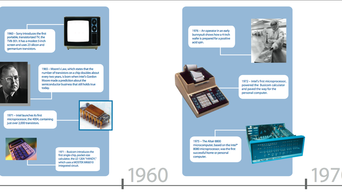 Intel Chips 1971 to 2007, Plus a Timeline of the