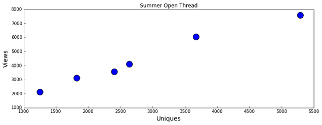 5 Rules For Making Graphs