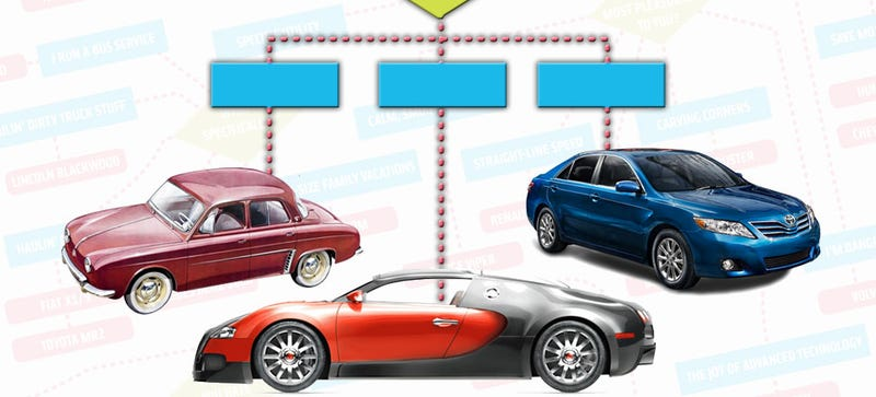 Illustration for article titled This Flowchart Will Tell You What Car NOT To Buy
