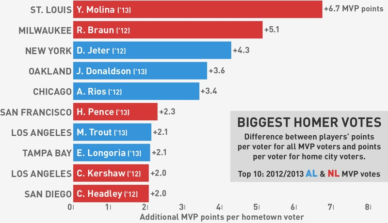 Illustration for article titled Chart: Which City's Baseball MVP Voters Are The Biggest Homers?
